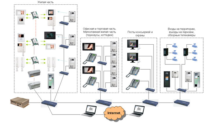 Структура IP-домофонной системы IPERVOICE URMET